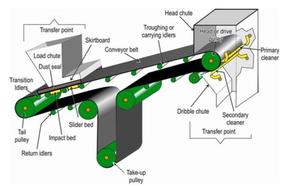 cấu tạo của băng tải dây đai